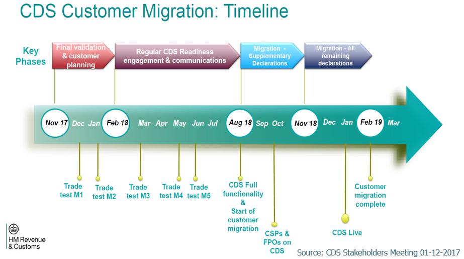 CDS Timeline